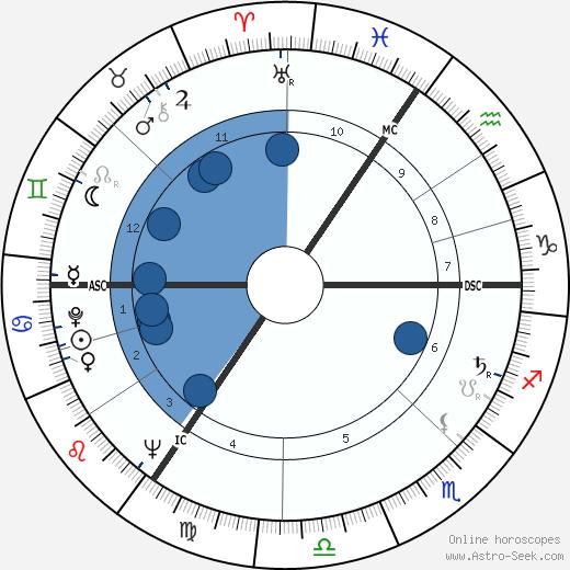 William Rees-Mogg wikipedia, horoscope, astrology, instagram