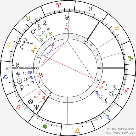 William Rees-Mogg birth chart, biography, wikipedia 2019, 2020