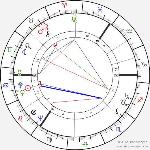 William Rees-Mogg birth chart, William Rees-Mogg astro natal horoscope, astrology