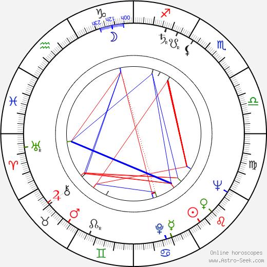 Wojciech Siemion birth chart, Wojciech Siemion astro natal horoscope, astrology