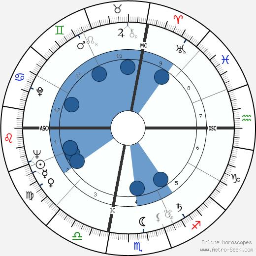 Alice Baber wikipedia, horoscope, astrology, instagram
