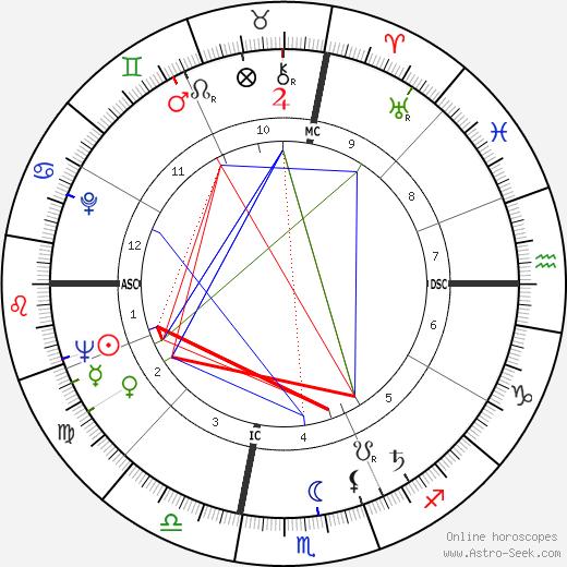 Alice Baber tema natale, oroscopo, Alice Baber oroscopi gratuiti, astrologia