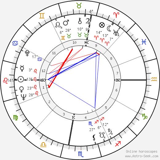 Andy Warhol birth chart, biography, wikipedia 2019, 2020
