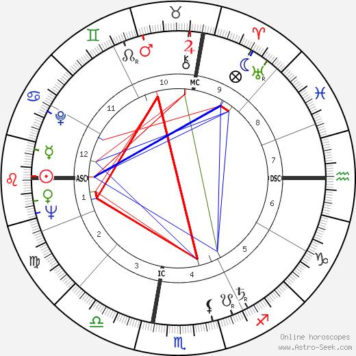 Andy Warhol astro natal birth chart, Andy Warhol horoscope, astrology