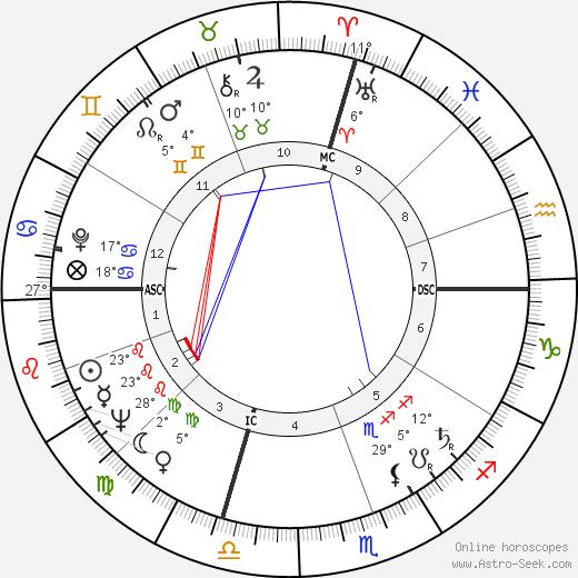 Ann Blyth birth chart, biography, wikipedia 2020, 2021