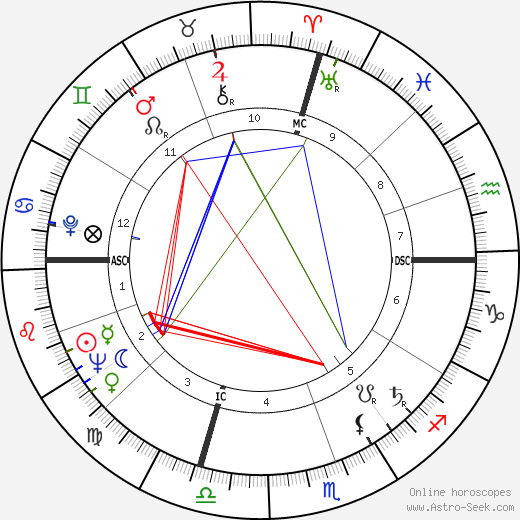 Ann Blyth birth chart, Ann Blyth astro natal horoscope, astrology