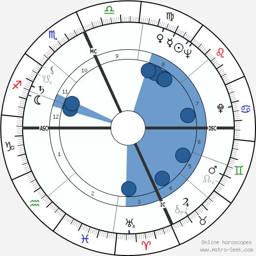Barbara Shafferman wikipedia, horoscope, astrology, instagram