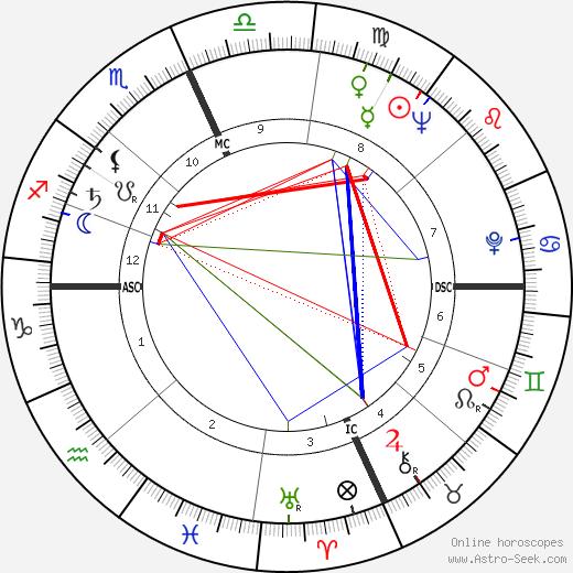 Barbara Shafferman birth chart, Barbara Shafferman astro natal horoscope, astrology