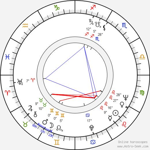 Bob Cousy birth chart, biography, wikipedia 2019, 2020