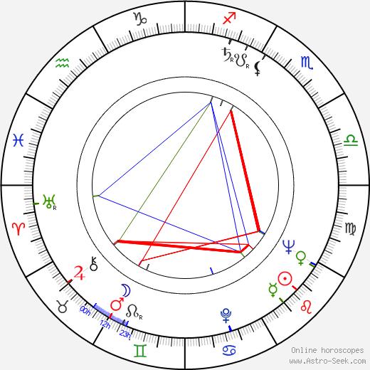 Bob Cousy birth chart, Bob Cousy astro natal horoscope, astrology