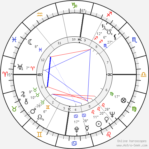 Cécile Aubry birth chart, biography, wikipedia 2019, 2020