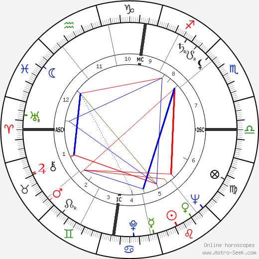 Сесиль Обри Cécile Aubry день рождения гороскоп, Cécile Aubry Натальная карта онлайн