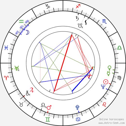 Dick O'Neill astro natal birth chart, Dick O'Neill horoscope, astrology