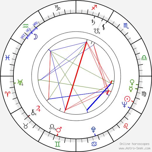 Dzidra Ritenberga tema natale, oroscopo, Dzidra Ritenberga oroscopi gratuiti, astrologia