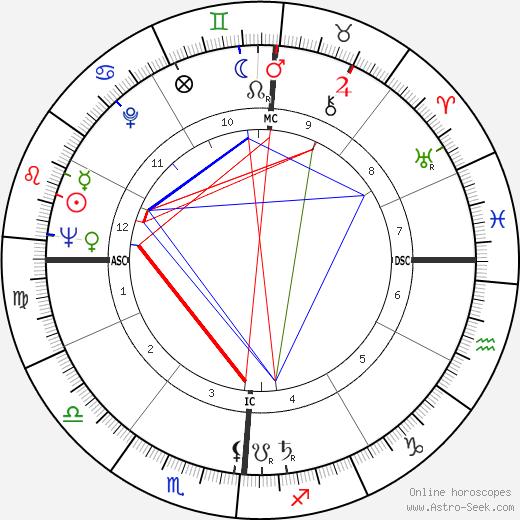 Eddie Fisher astro natal birth chart, Eddie Fisher horoscope, astrology