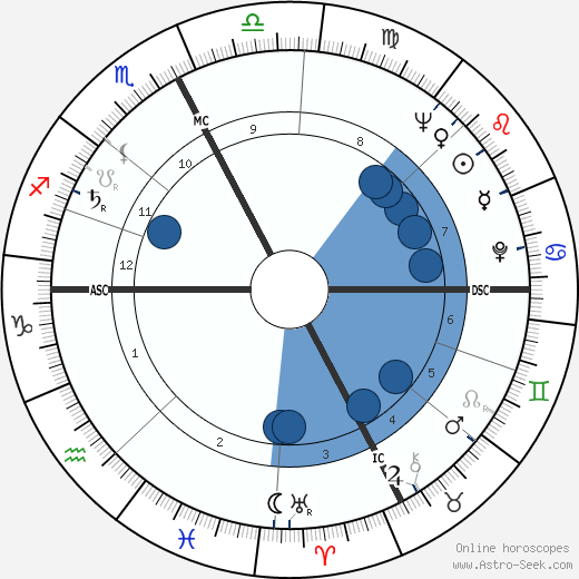 Ennio Mattarelli wikipedia, horoscope, astrology, instagram