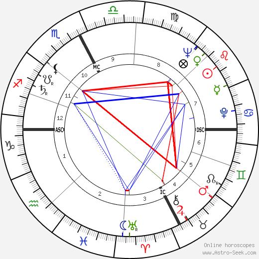 Ennio Mattarelli tema natale, oroscopo, Ennio Mattarelli oroscopi gratuiti, astrologia