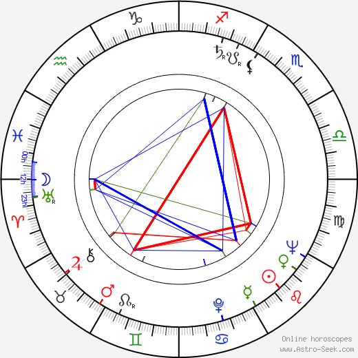 Eva Kristínová день рождения гороскоп, Eva Kristínová Натальная карта онлайн