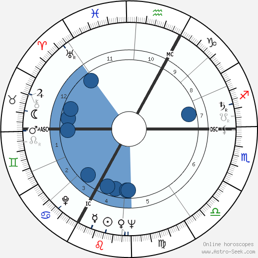 François Remetter wikipedia, horoscope, astrology, instagram