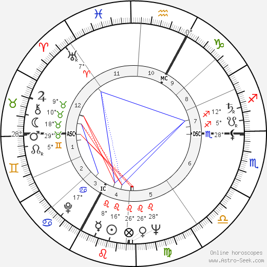François Remetter birth chart, biography, wikipedia 2019, 2020