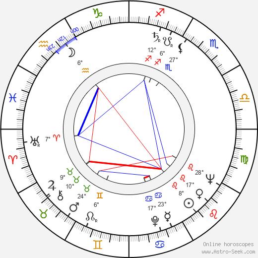 Fulvio Lucisano birth chart, biography, wikipedia 2020, 2021