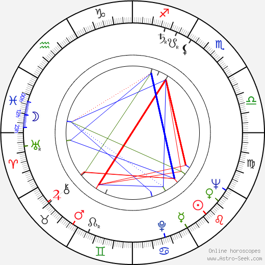 Gerard Damiano birth chart, Gerard Damiano astro natal horoscope, astrology