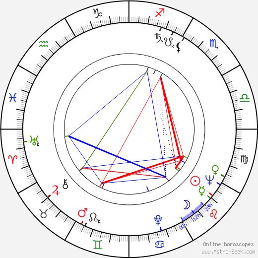 Hans-Joachim Kasprzik astro natal birth chart, Hans-Joachim Kasprzik horoscope, astrology