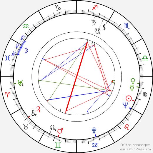 Harvey Hart день рождения гороскоп, Harvey Hart Натальная карта онлайн