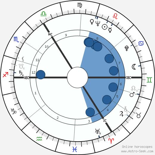 Harvey Leo Holford wikipedia, horoscope, astrology, instagram