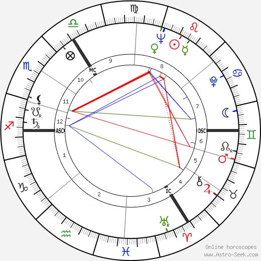 Harvey Leo Holford tema natale, oroscopo, Harvey Leo Holford oroscopi gratuiti, astrologia