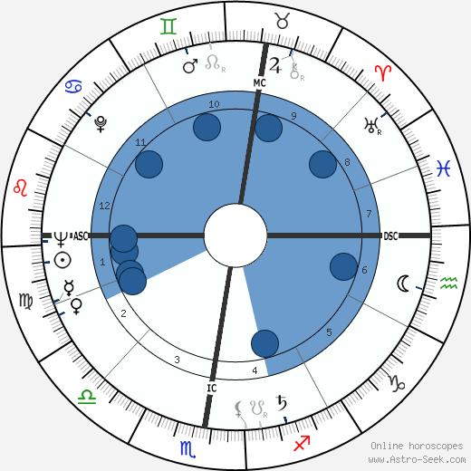 Herbert Meier wikipedia, horoscope, astrology, instagram