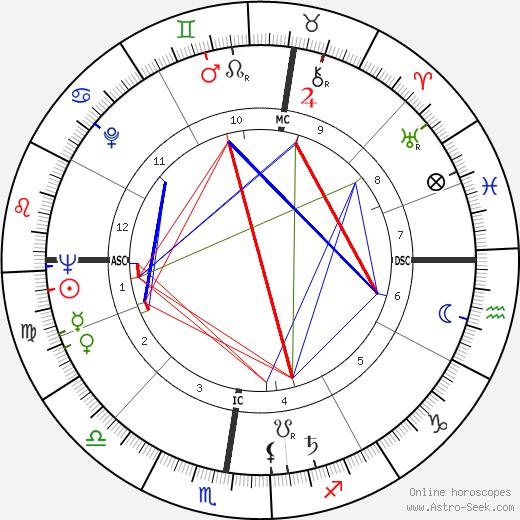 Herbert Meier день рождения гороскоп, Herbert Meier Натальная карта онлайн