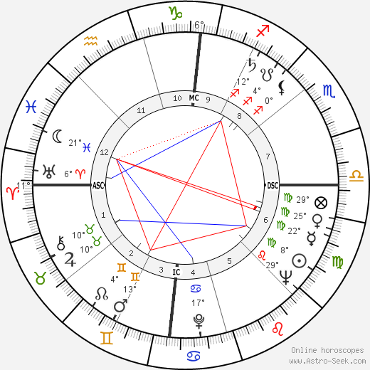 James Coburn birth chart, biography, wikipedia 2018, 2019