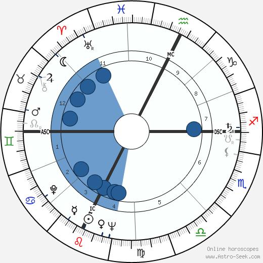 James Randi wikipedia, horoscope, astrology, instagram