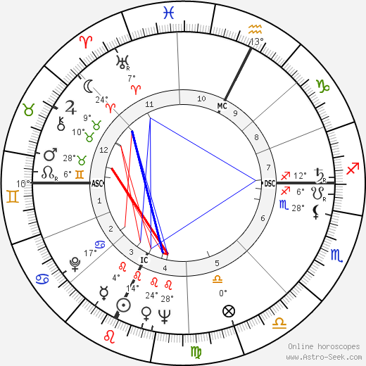 James Randi birth chart, biography, wikipedia 2020, 2021