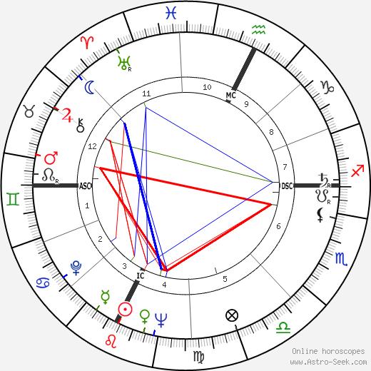 James Randi birth chart, James Randi astro natal horoscope, astrology