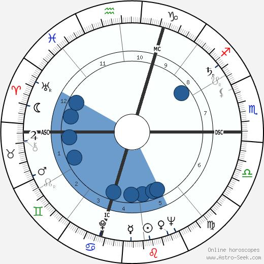 Jean Carrière wikipedia, horoscope, astrology, instagram