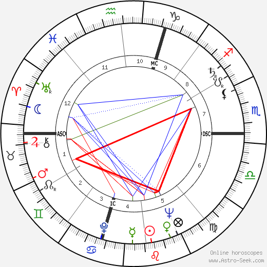 Jean Carrière день рождения гороскоп, Jean Carrière Натальная карта онлайн