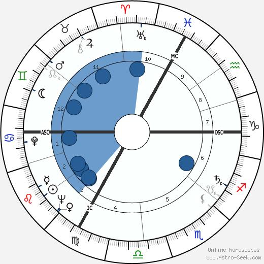 Jean-Claude Pelletier wikipedia, horoscope, astrology, instagram