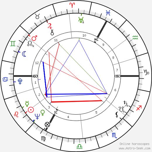 Jean-Claude Pelletier astro natal birth chart, Jean-Claude Pelletier horoscope, astrology