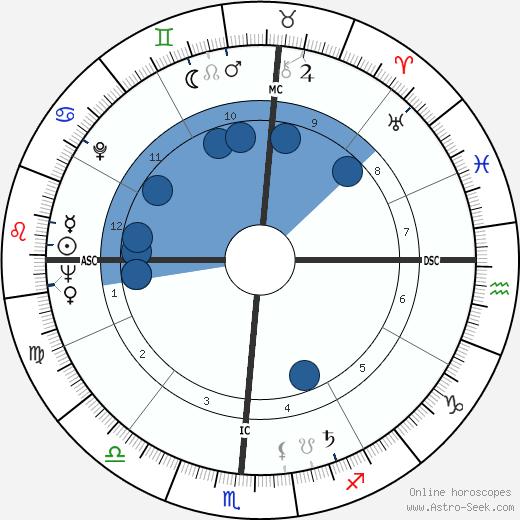 Jimmy Dean wikipedia, horoscope, astrology, instagram
