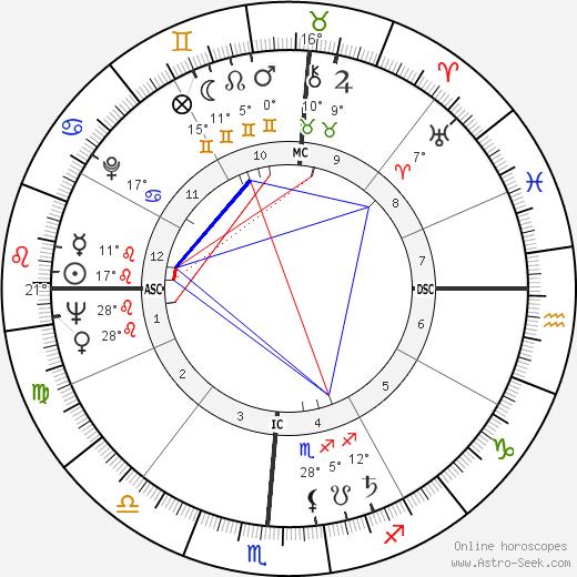 Jimmy Dean birth chart, biography, wikipedia 2019, 2020