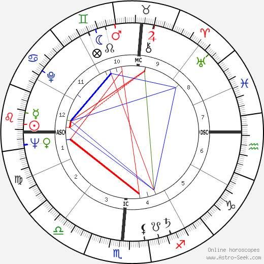 Jimmy Dean astro natal birth chart, Jimmy Dean horoscope, astrology