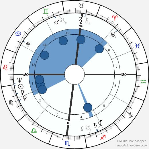 Joseph Wyan Chamberlain wikipedia, horoscope, astrology, instagram