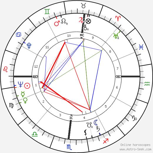 Joseph Wyan Chamberlain tema natale, oroscopo, Joseph Wyan Chamberlain oroscopi gratuiti, astrologia