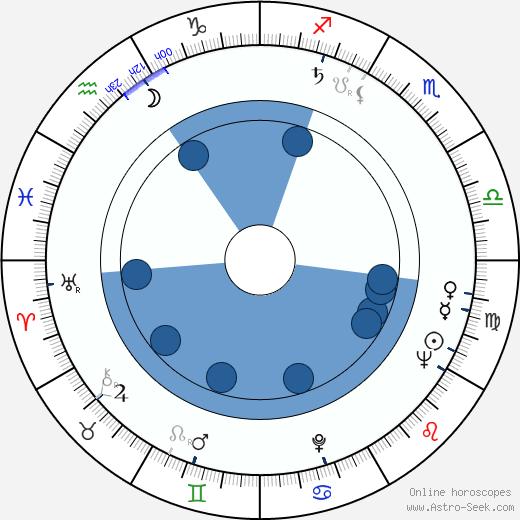 Karl Michael Vogler wikipedia, horoscope, astrology, instagram