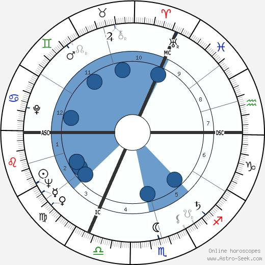 Karlheinz Stockhausen wikipedia, horoscope, astrology, instagram