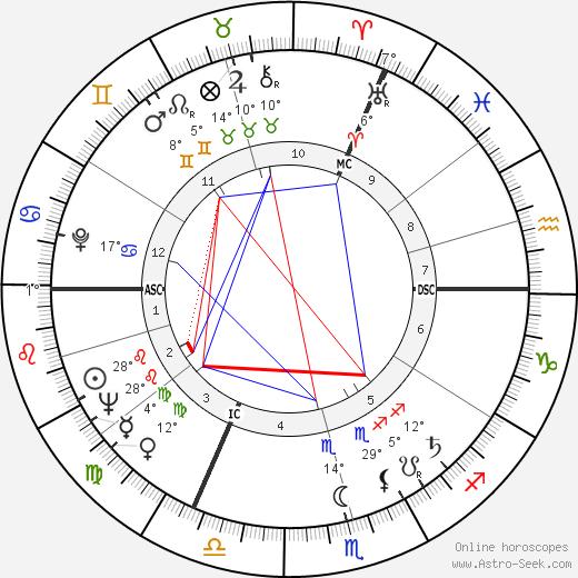 Karlheinz Stockhausen birth chart, biography, wikipedia 2019, 2020