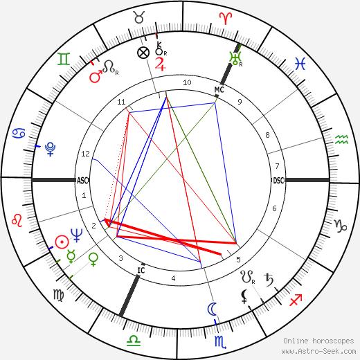 Karlheinz Stockhausen birth chart, Karlheinz Stockhausen astro natal horoscope, astrology