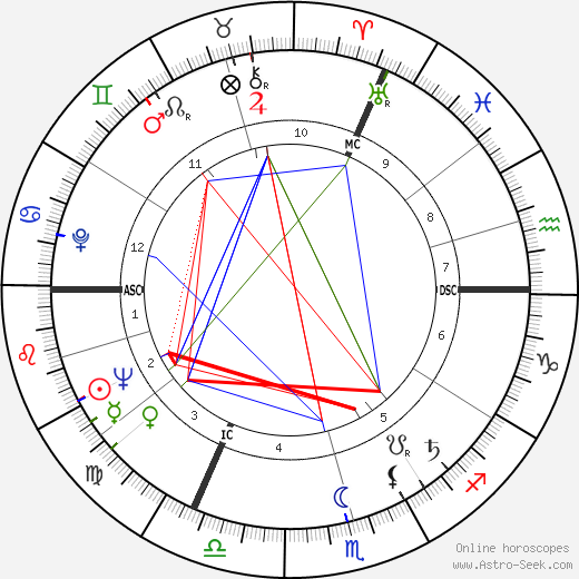 Karlheinz Stockhausen astro natal birth chart, Karlheinz Stockhausen horoscope, astrology